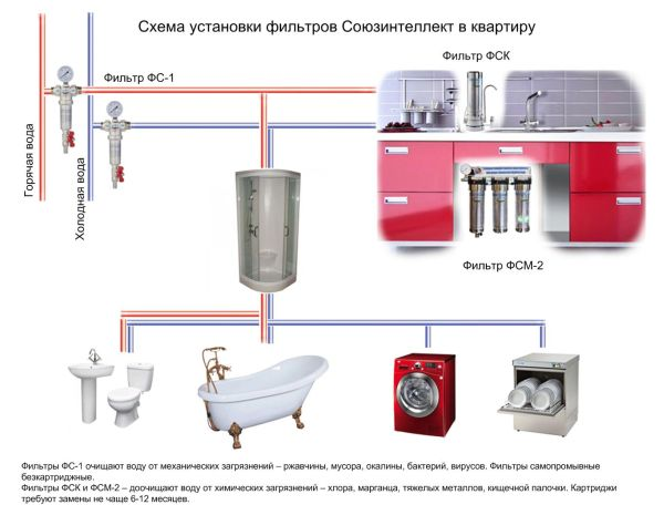 Схема установки фильтров Союзинтеллект в квартире